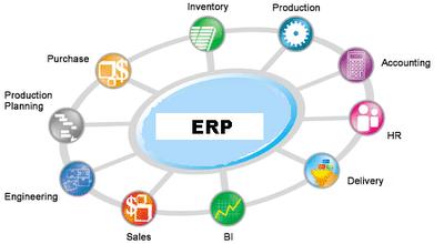 Best ERP Software Companies in Dubai