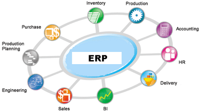 Companies using ERP Software