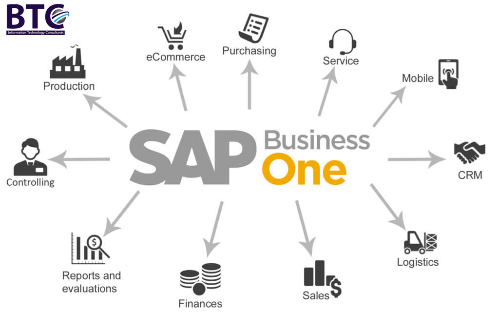 Why Use SAP Business One For Your Business In 2019?